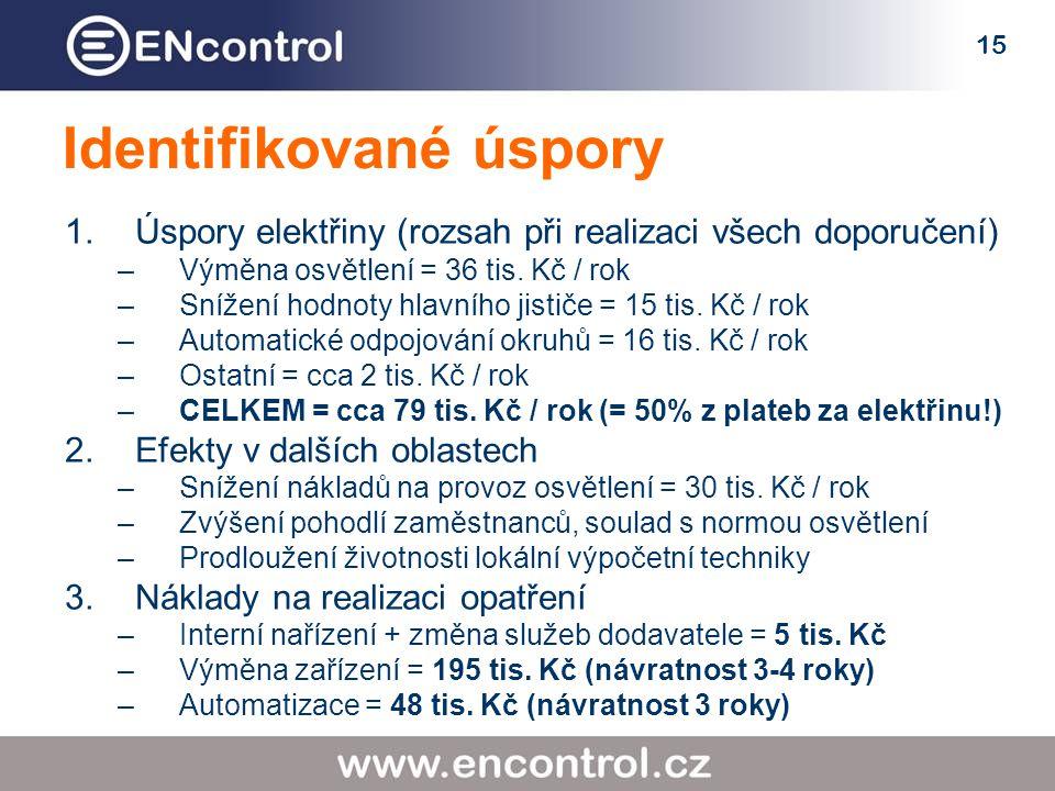 15 Identifikované úspory 1.Úspory elektřiny (rozsah při realizaci všech doporučení) –Výměna osvětlení = 36 tis.