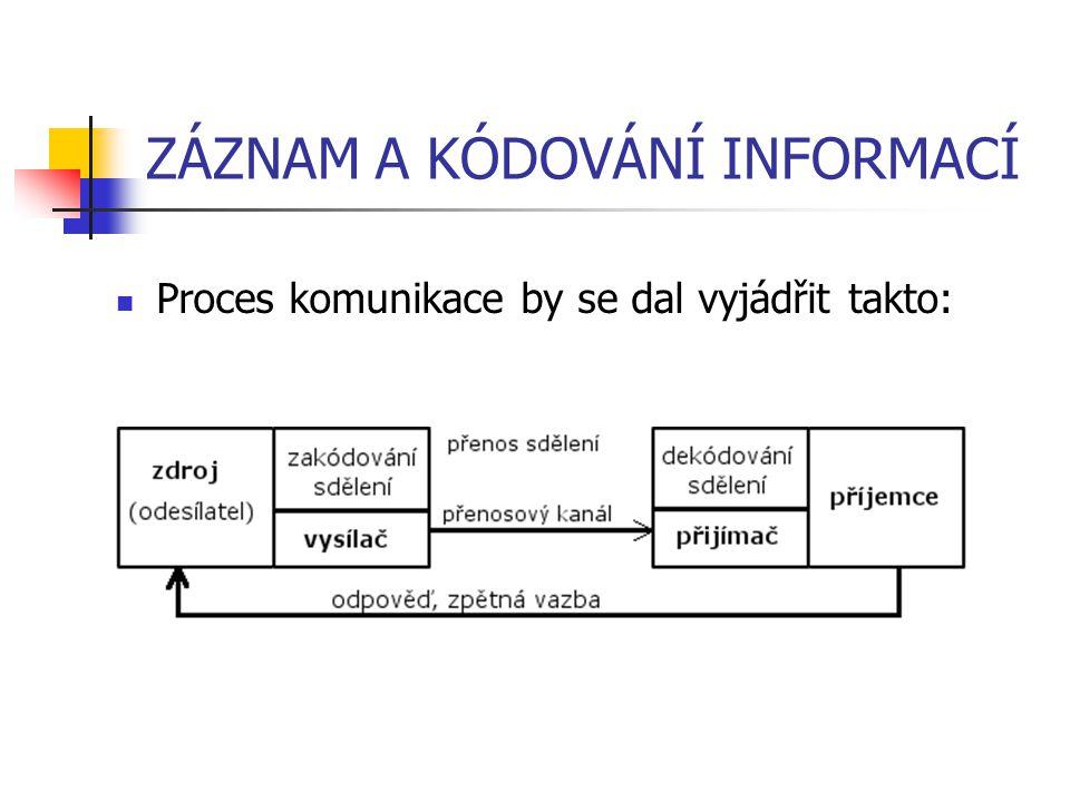 ZÁZNAM A KÓDOVÁNÍ INFORMACÍ Proces komunikace by se dal vyjádřit takto: