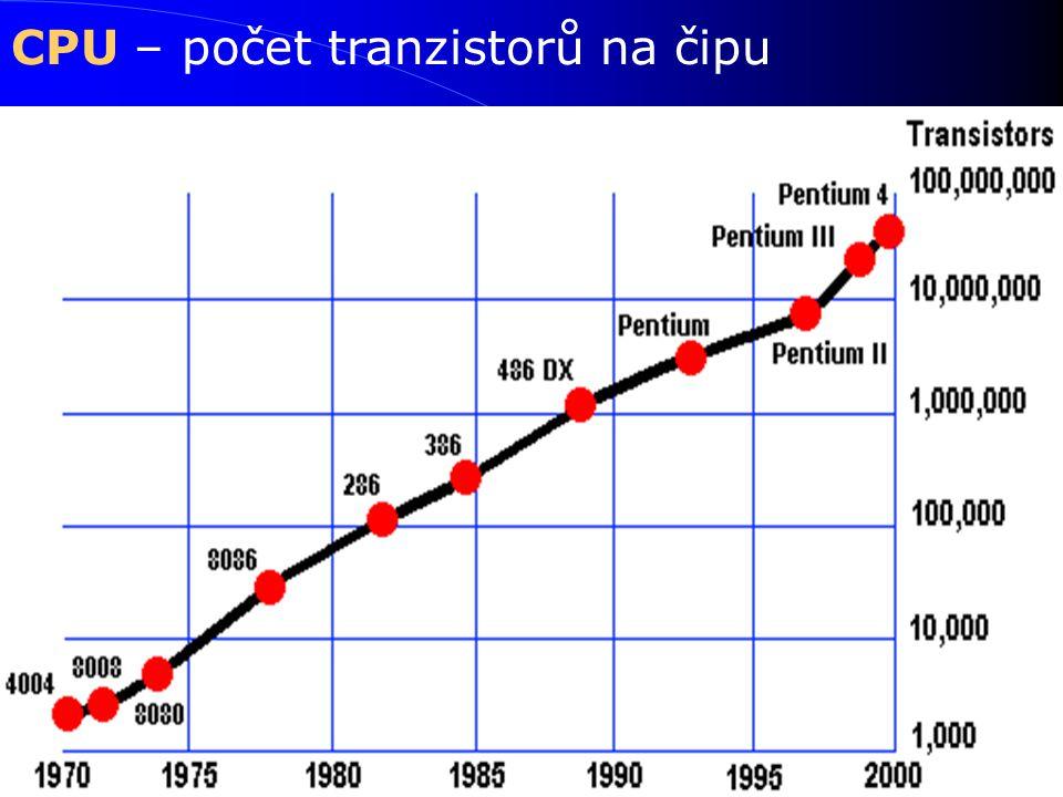 CPU – počet tranzistorů na čipu