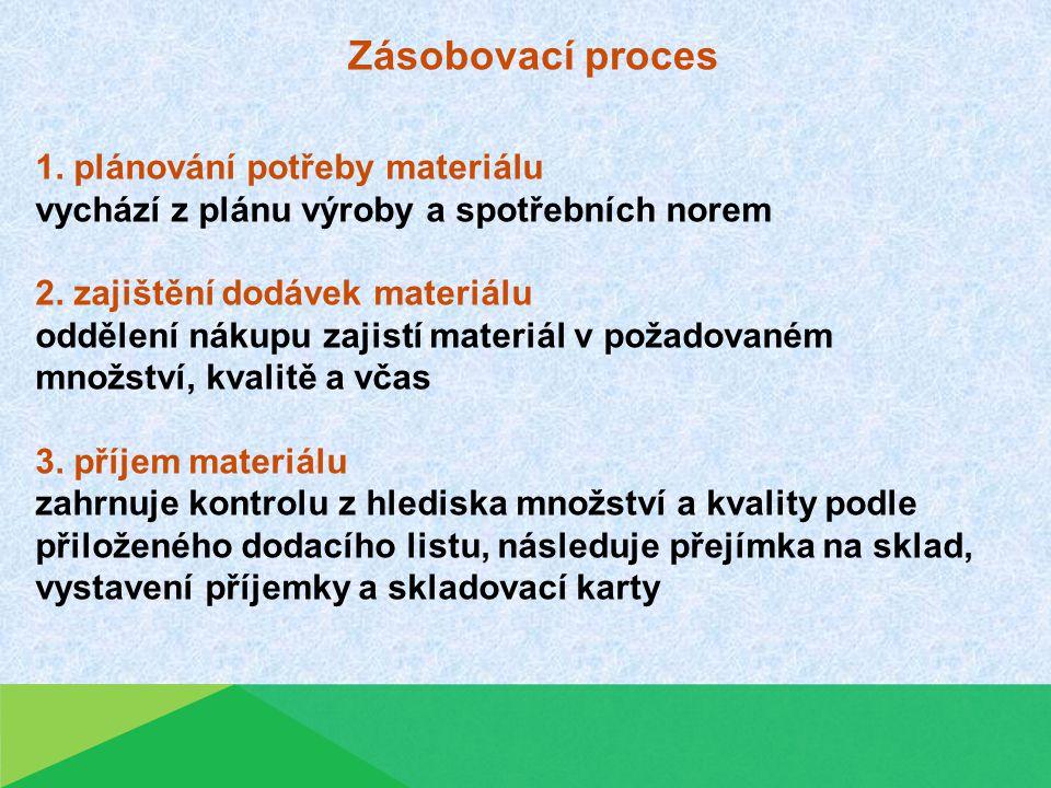 Zásobovací proces 1.plánování potřeby materiálu vychází z plánu výroby a spotřebních norem 2.