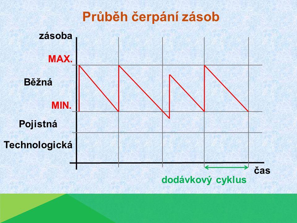 Průběh čerpání zásob Technologická Pojistná Běžná MIN. MAX. zásoba čas dodávkový cyklus