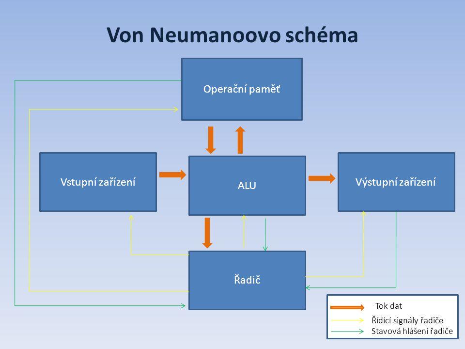 Von Neumanoovo schéma Operační paměť Vstupní zařízeníVýstupní zařízení ALU Řadič Tok dat Řídící signály řadiče Stavová hlášení řadiče 7