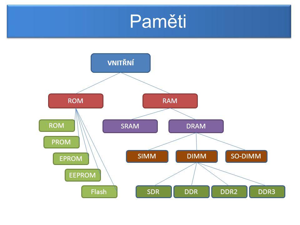 ►SIMM – (Single Inline Memory Module) ►starší typ operační paměti, datová šířka 32 bitů Paměti počítače - vnitřní Zpět na rozdělení pamětí [1]