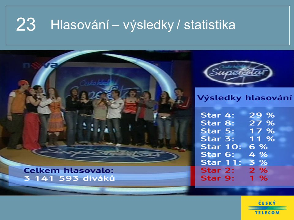 23 Hlasování – výsledky / statistika