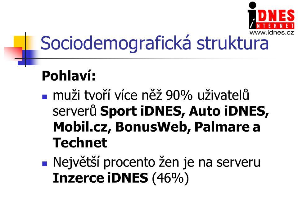 Sociodemografická struktura Pohlaví: muži tvoří více něž 90% uživatelů serverů Sport iDNES, Auto iDNES, Mobil.cz, BonusWeb, Palmare a Technet Největší procento žen je na serveru Inzerce iDNES (46%)