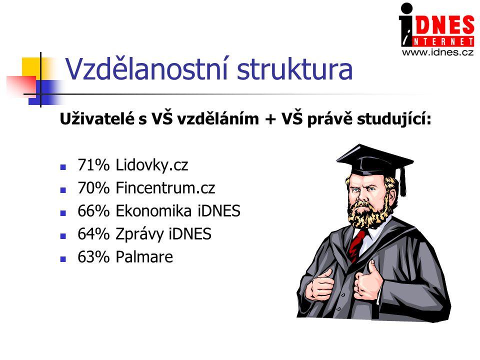 Vzdělanostní struktura Uživatelé s VŠ vzděláním + VŠ právě studující: 71% Lidovky.cz 70% Fincentrum.cz 66% Ekonomika iDNES 64% Zprávy iDNES 63% Palmare