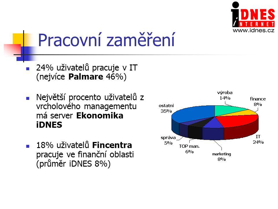 Pracovní zaměření 24% uživatelů pracuje v IT (nejvíce Palmare 46%) Největší procento uživatelů z vrcholového managementu má server Ekonomika iDNES 18% uživatelů Fincentra pracuje ve finanční oblasti (průměr iDNES 8%)