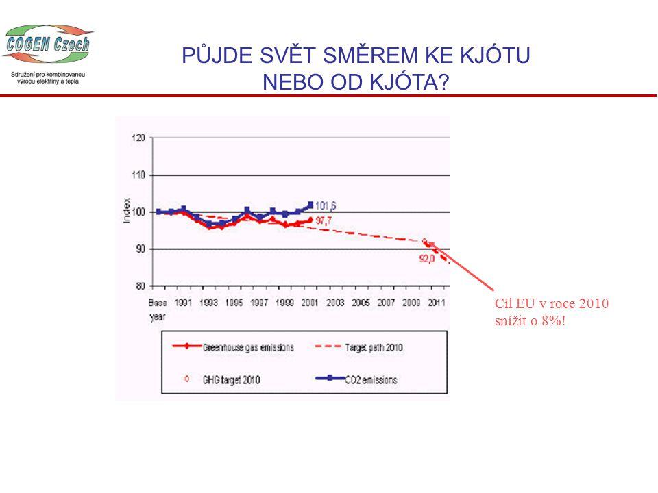 PŮJDE SVĚT SMĚREM KE KJÓTU NEBO OD KJÓTA Cíl EU v roce 2010 snížit o 8%!