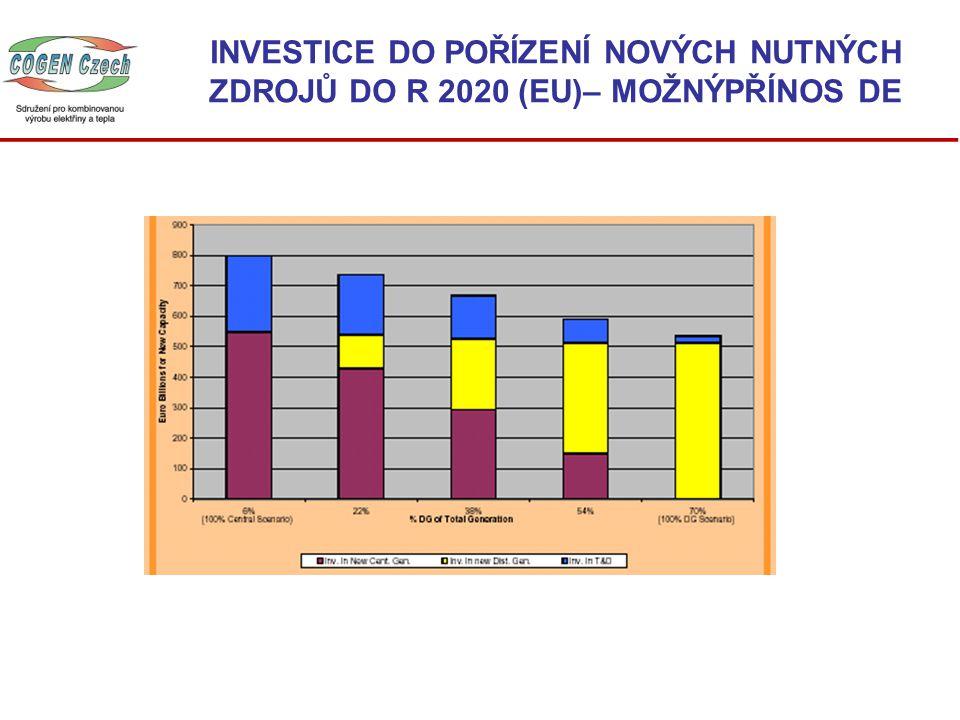 INVESTICE DO POŘÍZENÍ NOVÝCH NUTNÝCH ZDROJŮ DO R 2020 (EU)– MOŽNÝPŘÍNOS DE