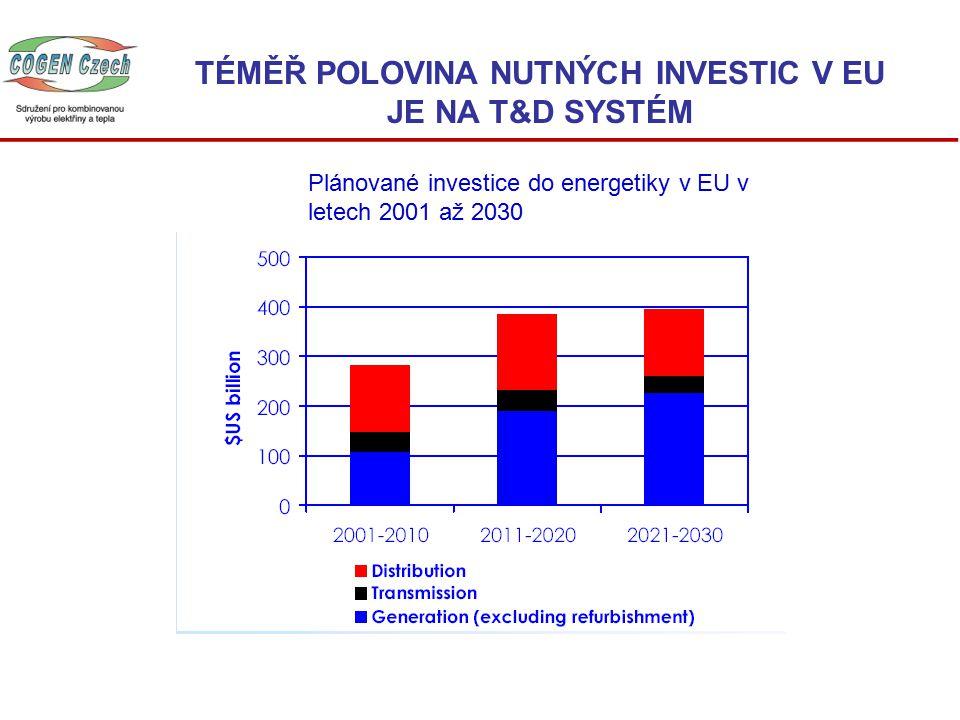 TÉMĚŘ POLOVINA NUTNÝCH INVESTIC V EU JE NA T&D SYSTÉM Plánované investice do energetiky v EU v letech 2001 až 2030
