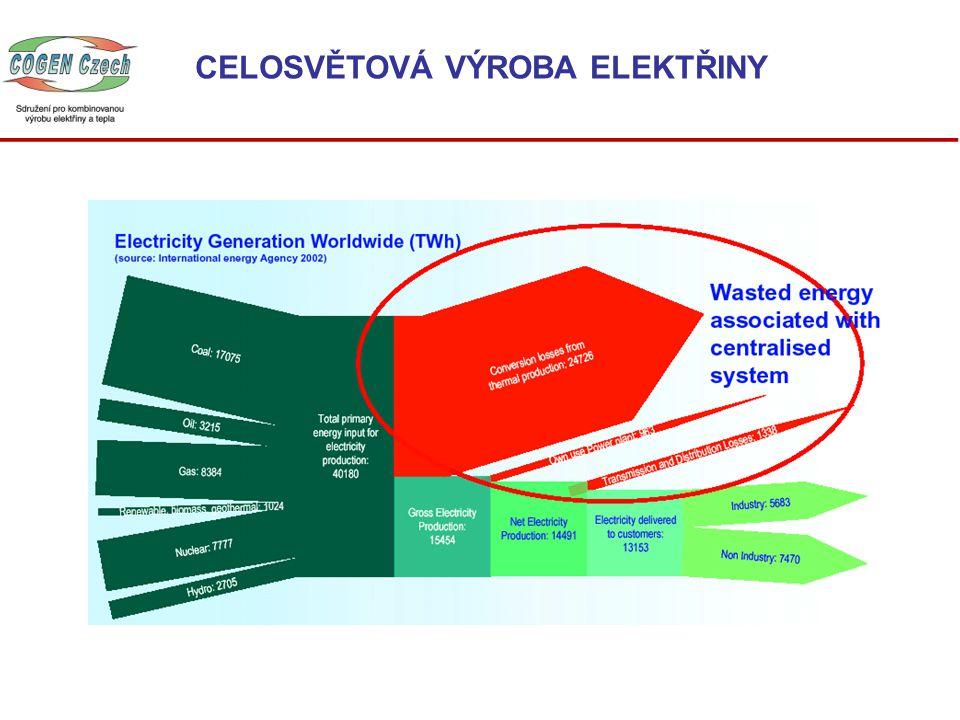 Provést seriózní analýzu potenciálů Identifikovat potřeby tepla a chlazení Která část potenciálu by měla být vyplněna s rozdílnými ekonomickými kritérii.