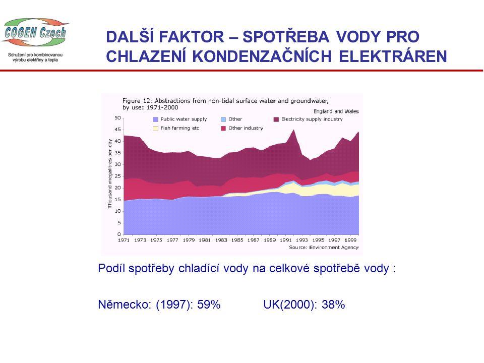DALŠÍ FAKTOR – SPOTŘEBA VODY PRO CHLAZENÍ KONDENZAČNÍCH ELEKTRÁREN Podíl spotřeby chladící vody na celkové spotřebě vody : Německo: (1997): 59% UK(2000): 38%