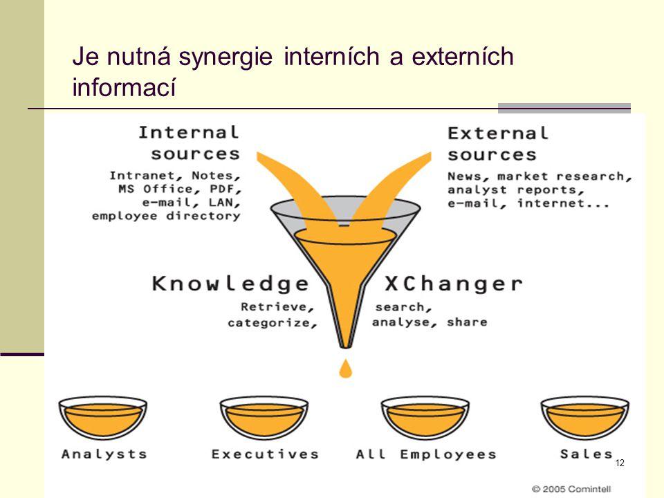 CI 2013 MUVS BND Jihlava12Brno, 21.4.201012 Je nutná synergie interních a externích informací 12