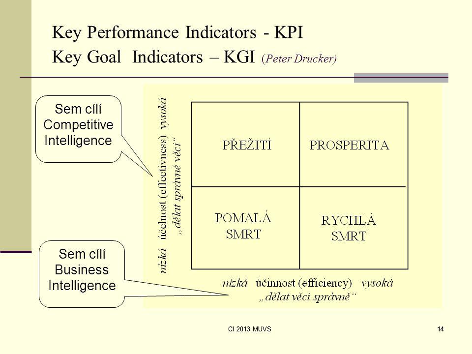 CI 2013 MUVS 14 Key Performance Indicators - KPI Key Goal Indicators – KGI (Peter Drucker) Sem cílí Competitive Intelligence Sem cílí Business Intelli