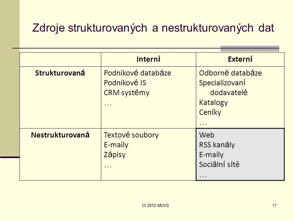 CI 2013 MUVS Zdroje strukturovaných a nestrukturovaných dat Intern í Extern í Strukturovan á Podnikov é datab á ze Podnikov é IS CRM syst é my … Odbor