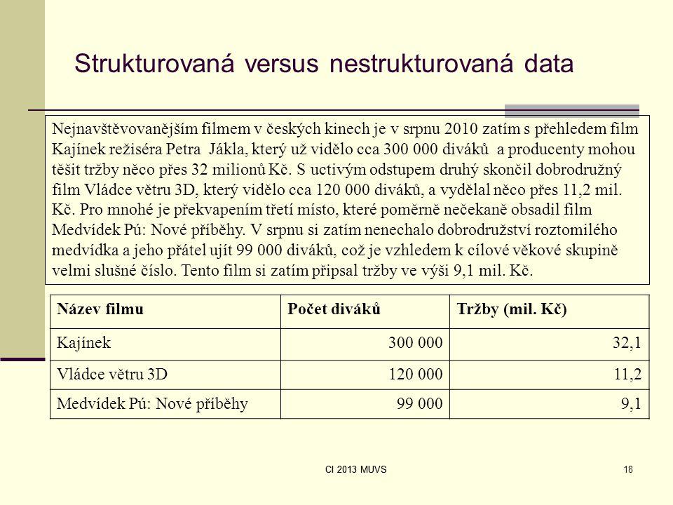CI 2013 MUVS Strukturovaná versus nestrukturovaná data Název filmuPočet divákůTržby (mil. Kč) Kajínek300 00032,1 Vládce větru 3D120 00011,2 Medvídek P