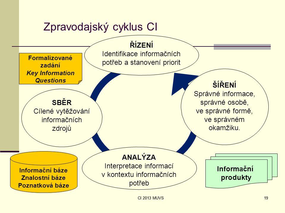 CI 2013 MUVS 19 Zpravodajský cyklus CI ANALÝZA Interpretace informací v kontextu informačních potřeb ŘÍZENÍ Identifikace informačních potřeb a stanove