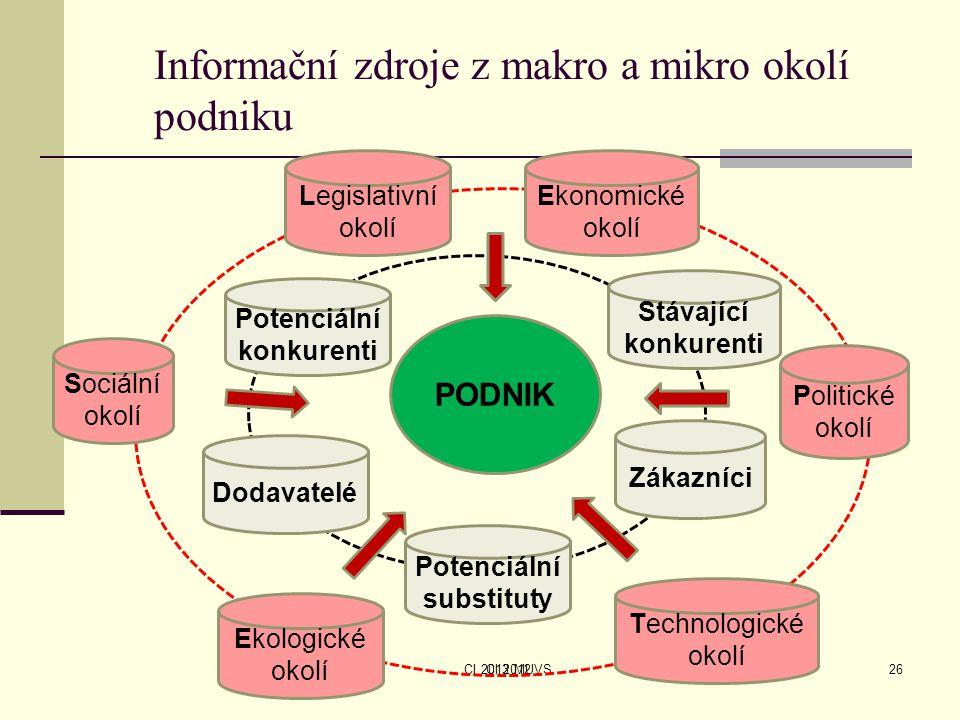 CI 2013 MUVSCI 201226 Informační zdroje z makro a mikro okolí podniku Sociální okolí Legislativní okolí Ekonomické okolí Politické okolí Technologické