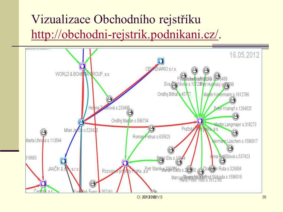 CI 2013 MUVS Vizualizace Obchodního rejstříku http://obchodni-rejstrik.podnikani.cz/. http://obchodni-rejstrik.podnikani.cz/ CI 201238