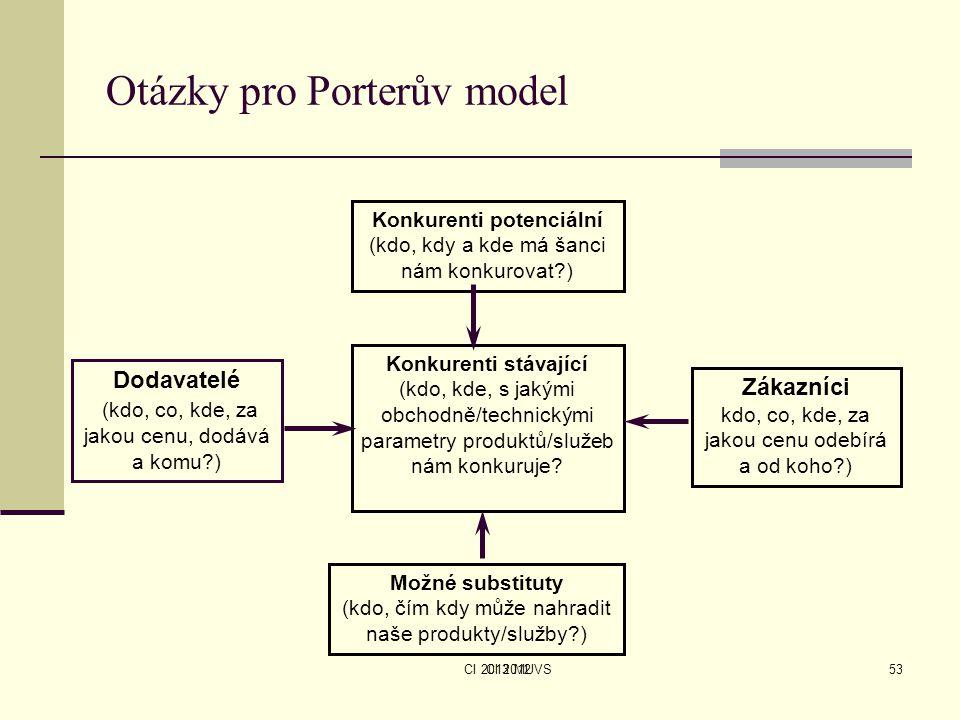 CI 2013 MUVS Otázky pro Porterův model CI 201253 Konkurenti potenciální (kdo, kdy a kde má šanci nám konkurovat?) Konkurenti stávající (kdo, kde, s ja
