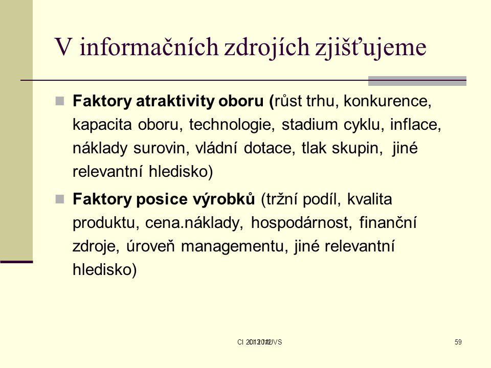 CI 2013 MUVS V informačních zdrojích zjišťujeme Faktory atraktivity oboru (růst trhu, konkurence, kapacita oboru, technologie, stadium cyklu, inflace,