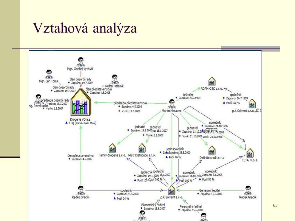 CI 2013 MUVS Vztahová analýza 63