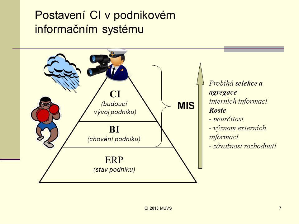 CI 2013 MUVS 7 ERP (stav podniku) BI (chování podniku) CI (budoucí vývoj podniku) Probíhá selekce a agregace interních informací Roste - neurčitost -