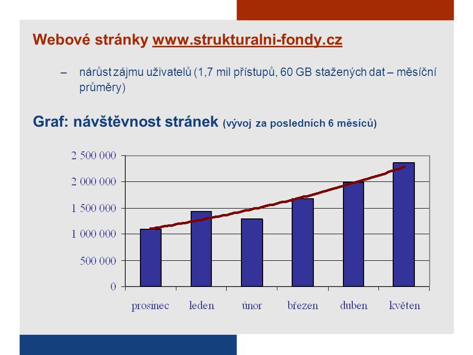 Webové stránky www.strukturalni-fondy.cz –nárůst zájmu uživatelů (1,7 mil přístupů, 60 GB stažených dat – měsíční průměry) Graf: návštěvnost stránek (vývoj za posledních 6 měsíců)