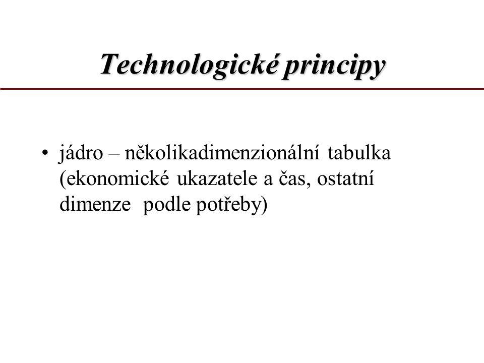 Technologické principy jádro – několikadimenzionální tabulka (ekonomické ukazatele a čas, ostatní dimenze podle potřeby)