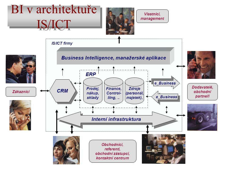 Business Intelligence, manažerské aplikace Interní infrastruktura Prodej, nákup, sklady Finance, Control- liing,.. Zdroje (personál, majetek), ERP CRM