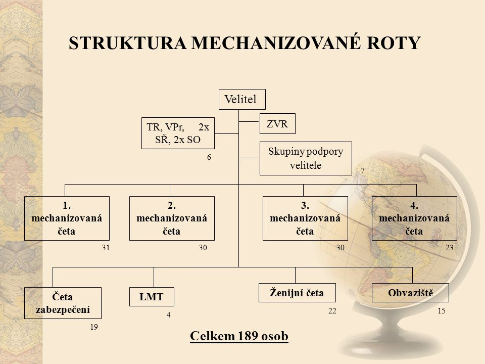 Velitel ZVR 1. mechanizovaná četa Četa zabezpečení Celkem 189 osob TR, VPr, 2x SŘ, 2x SO 31 2. mechanizovaná četa 3. mechanizovaná četa 4. mechanizova