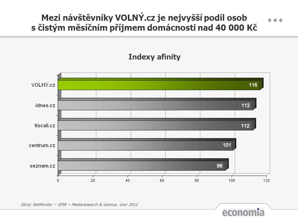 Mezi návštěvníky VOLNÝ.cz je nejvyšší podíl osob s čistým měsíčním příjmem domácnosti nad 40 000 Kč Indexy afinity Zdroj: NetMonitor – SPIR – Mediares