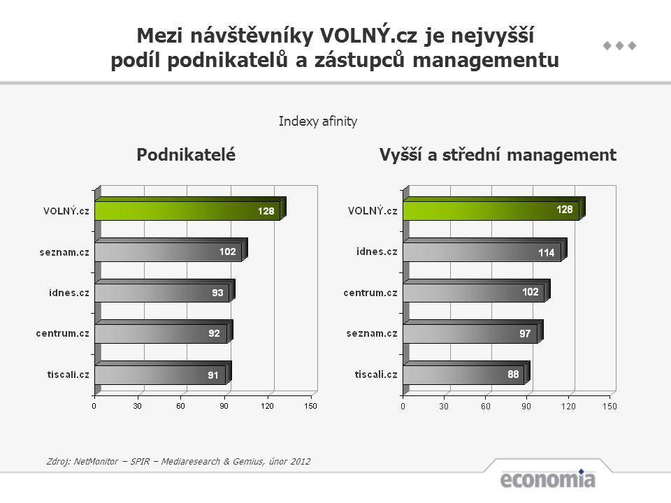 Mezi návštěvníky VOLNÝ.cz je nejvyšší podíl podnikatelů a zástupců managementu PodnikateléVyšší a střední management Indexy afinity Zdroj: NetMonitor – SPIR – Mediaresearch & Gemius, únor 2012