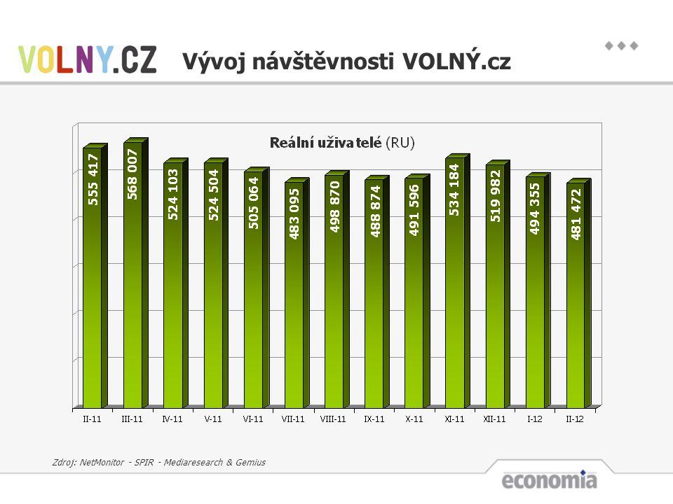 Vývoj návštěvnosti VOLNÝ.cz Zdroj: NetMonitor - SPIR - Mediaresearch & Gemius