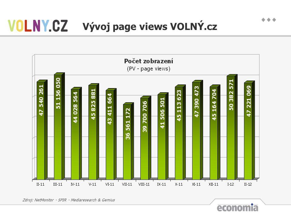 Vývoj page views VOLNÝ.cz Zdroj: NetMonitor - SPIR - Mediaresearch & Gemius