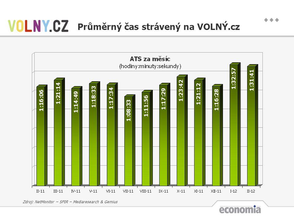 Průměrný čas strávený na VOLNÝ.cz Zdroj: NetMonitor – SPIR – Mediaresearch & Gemius