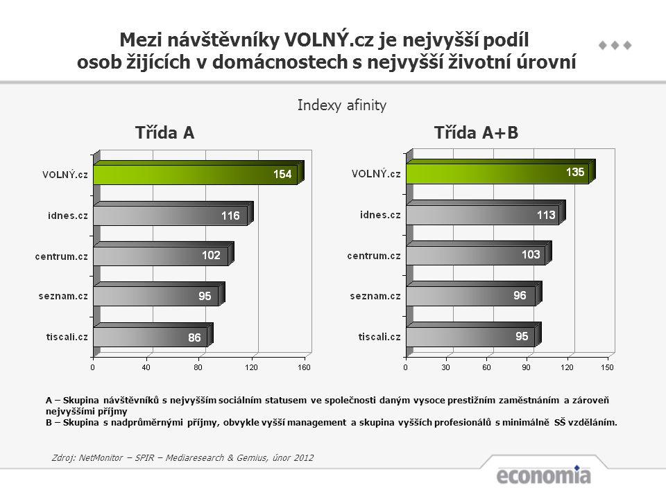 Třída ATřída A+B Indexy afinity Zdroj: NetMonitor – SPIR – Mediaresearch & Gemius, únor 2012 A – Skupina návštěvníků s nejvyšším sociálním statusem ve společnosti daným vysoce prestižním zaměstnáním a zároveň nejvyššími příjmy B – Skupina s nadprůměrnými příjmy, obvykle vyšší management a skupina vyšších profesionálů s minimálně SŠ vzděláním.