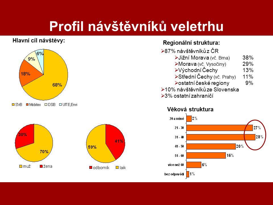 Klepnutím lze upravit styl předlohy nadpisů. Profil návštěvníků veletrhu  87% návštěvníků z ČR  Jižní Morava (vč. Brna) 38%  Morava (vč. Vysočiny)