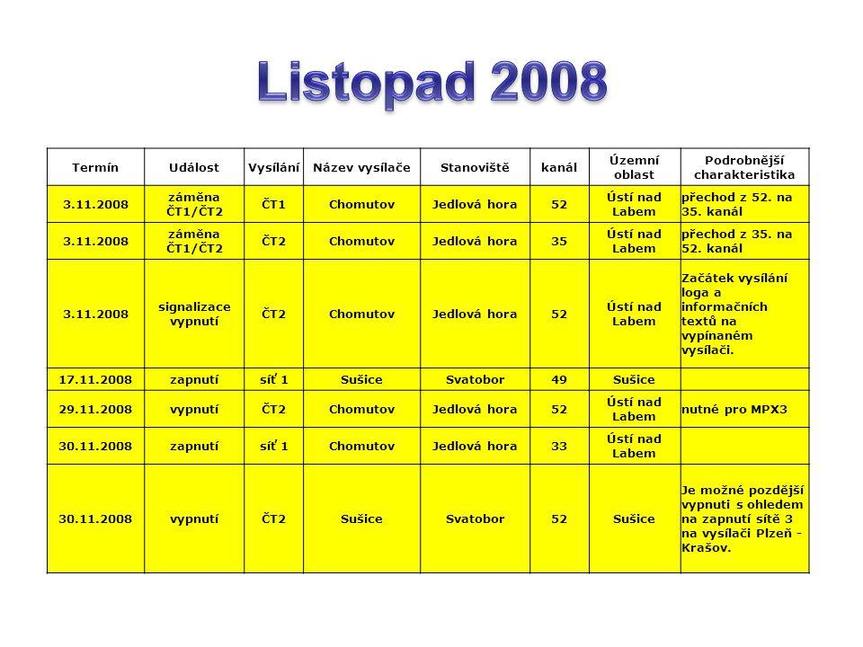 TermínUdálostVysíláníNázev vysílačeStanovištěkanál Územní oblast Podrobnější charakteristika 3.11.2008 záměna ČT1/ČT2 ČT1ChomutovJedlová hora52 Ústí nad Labem přechod z 52.