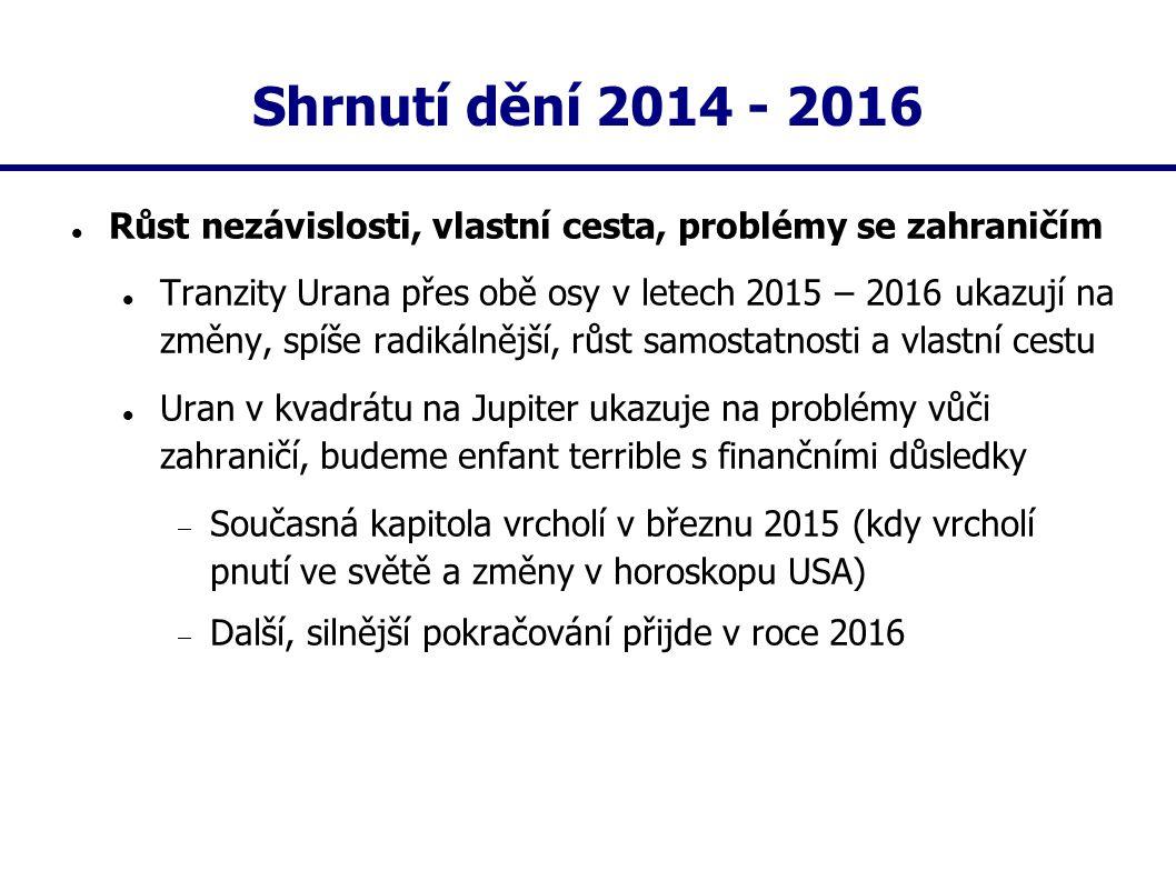 Shrnutí dění 2014 - 2016 Růst nezávislosti, vlastní cesta, problémy se zahraničím Tranzity Urana přes obě osy v letech 2015 – 2016 ukazují na změny, s