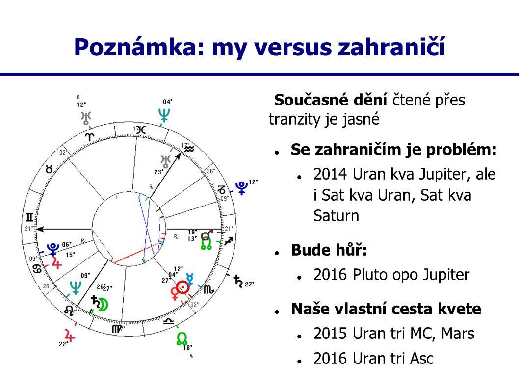Poznámka: my versus zahraničí Současné dění čtené přes tranzity je jasné Se zahraničím je problém: 2014 Uran kva Jupiter, ale i Sat kva Uran, Sat kva