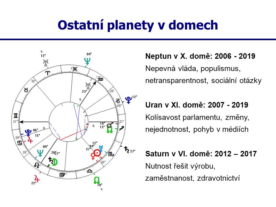Ostatní planety v domech Neptun v X. domě: 2006 - 2019 Nepevná vláda, populismus, netransparentnost, sociální otázky Uran v XI. domě: 2007 - 2019 Kolí