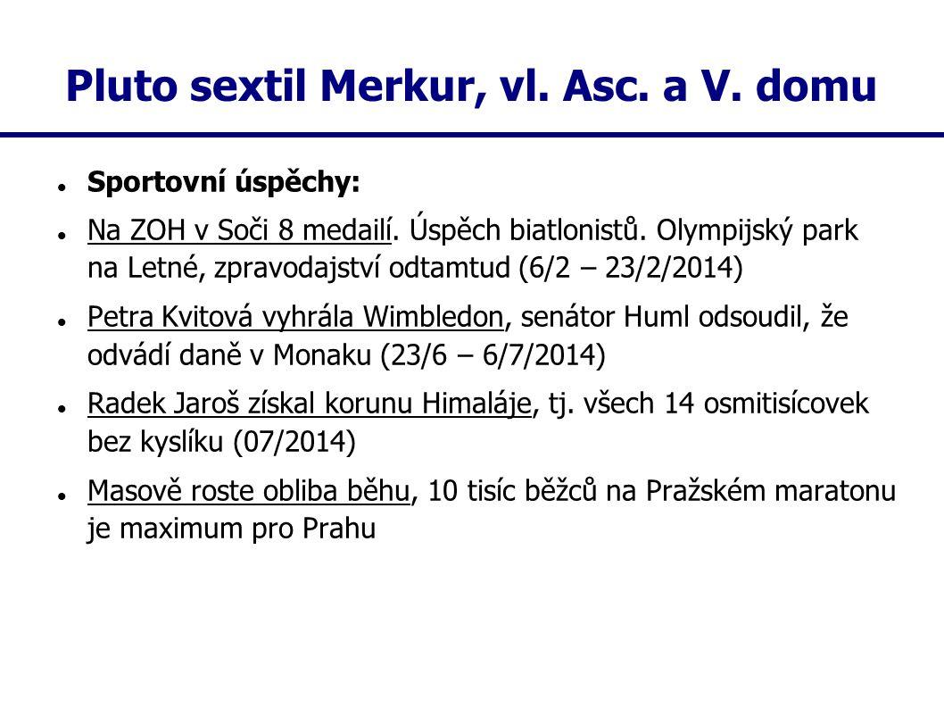 Pluto sextil Merkur, vl. Asc. a V. domu Sportovní úspěchy: Na ZOH v Soči 8 medailí. Úspěch biatlonistů. Olympijský park na Letné, zpravodajství odtamt