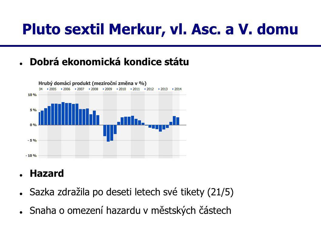 Pluto sextil Merkur, vl. Asc. a V. domu Dobrá ekonomická kondice státu Hazard Sazka zdražila po deseti letech své tikety (21/5) Snaha o omezení hazard