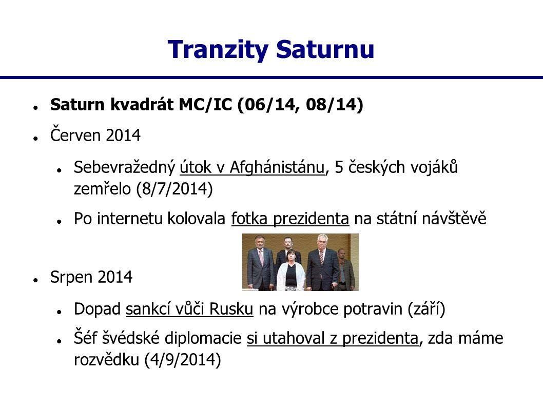 Tranzity Saturnu Saturn kvadrát MC/IC (06/14, 08/14) Červen 2014 Sebevražedný útok v Afghánistánu, 5 českých vojáků zemřelo (8/7/2014) Po internetu ko