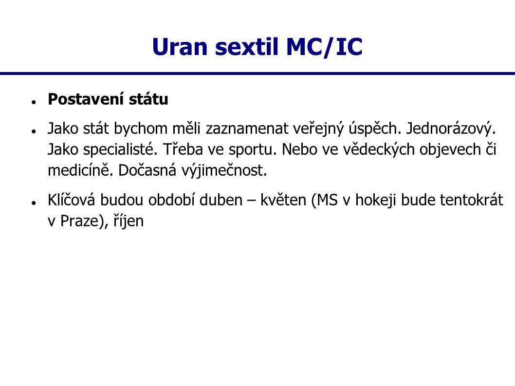 Uran sextil MC/IC Postavení státu Jako stát bychom měli zaznamenat veřejný úspěch. Jednorázový. Jako specialisté. Třeba ve sportu. Nebo ve vědeckých o