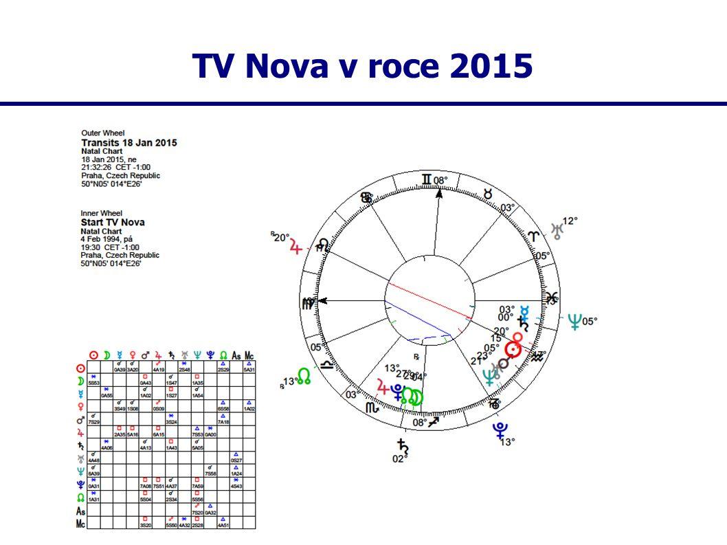 TV Nova v roce 2015
