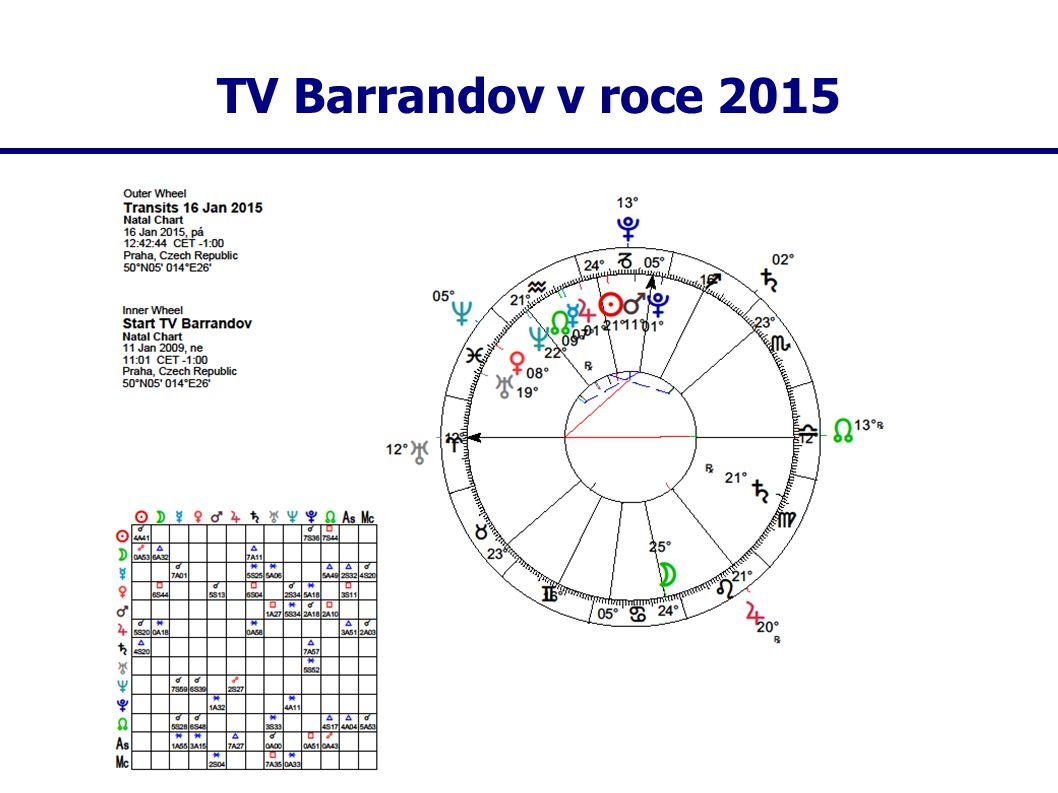 TV Barrandov v roce 2015