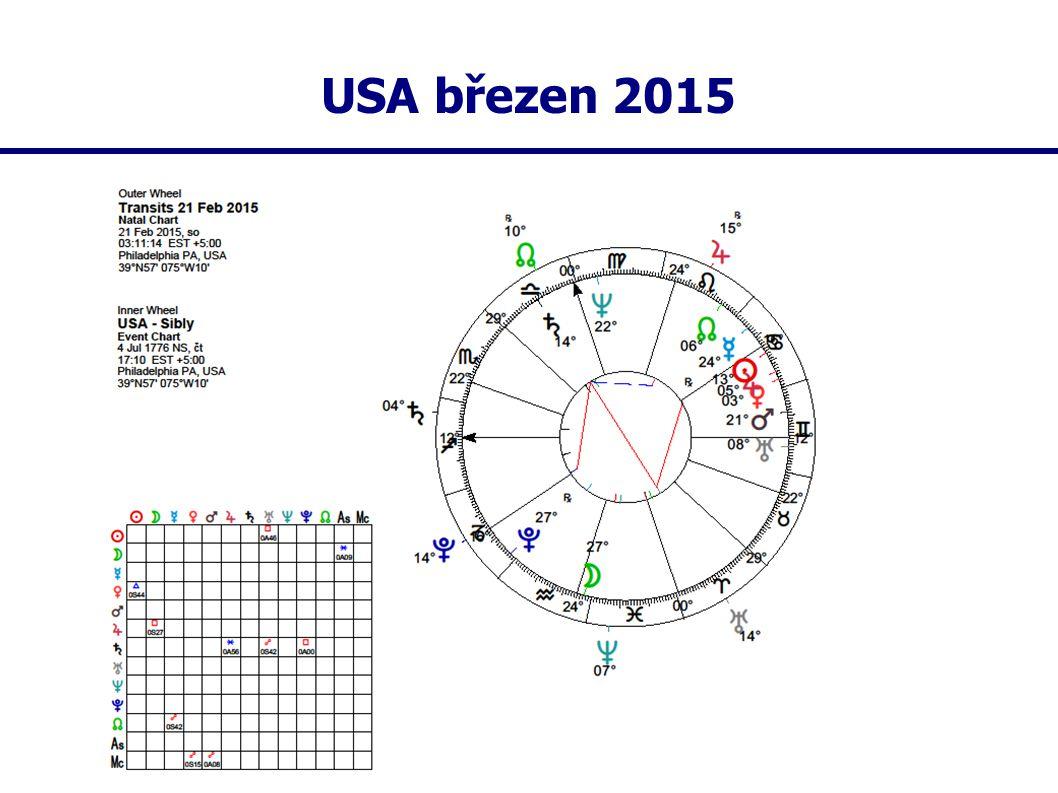 USA březen 2015