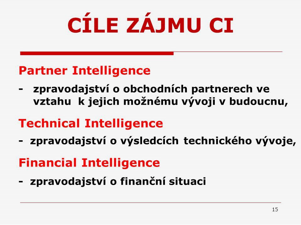 Partner Intelligence - zpravodajství o obchodních partnerech ve vztahu k jejich možnému vývoji v budoucnu, Technical Intelligence - zpravodajství o výsledcích technického vývoje, Financial Intelligence - zpravodajství o finanční situaci 15 CÍLE ZÁJMU CI